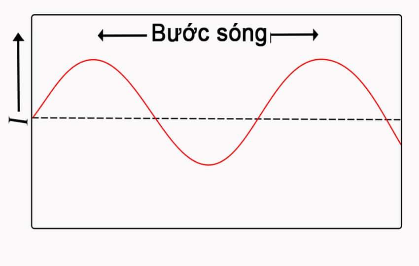 Bước sóng là gì